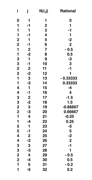 Integers and Counting Numbers
